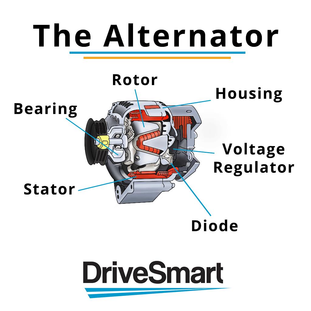 hight resolution of what does a car alternator do car alternator diagram 18