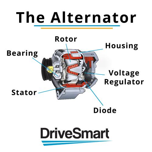 small resolution of what does a car alternator do car alternator diagram 18