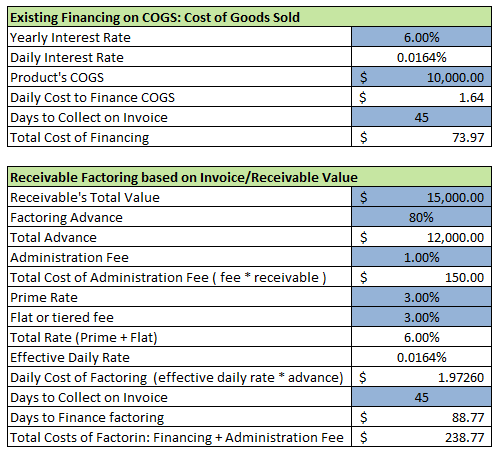 Sample Receivable Factoring Excel Sheet: Effective Rates & Interest ...