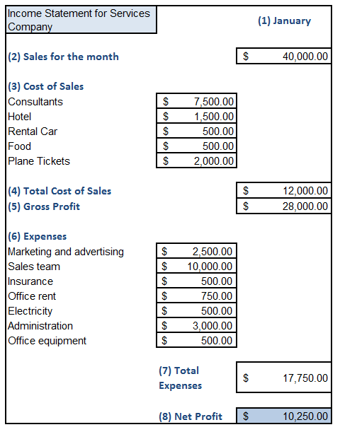 Sample Excel Sheet Income Statement for Service Businesses ...