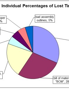 Pie chart lost time pareto also manufacturing downtime in format sample excel sheet rh driveyoursuccess
