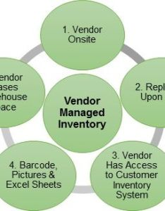 Five   vendor managed inventory strategies also vmi pros  cons for rh driveyoursuccess