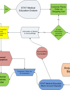 Stat medical education flow chart also process mapping ecommerce value stream map cross functional rh drivingcommerce