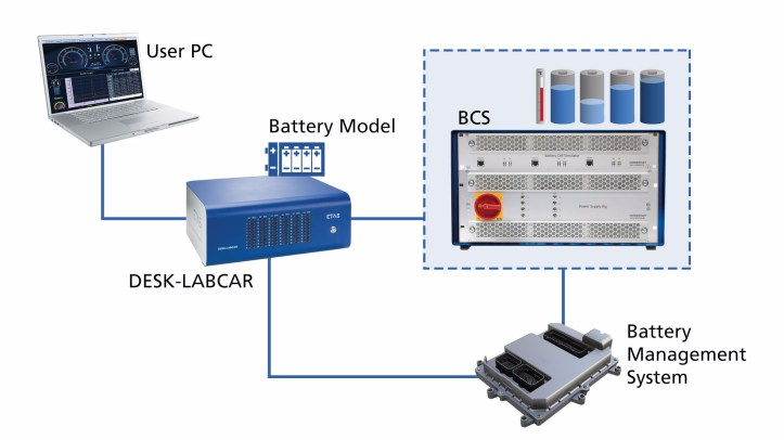 Battery Cell Simulator with DESK-LABCAR
