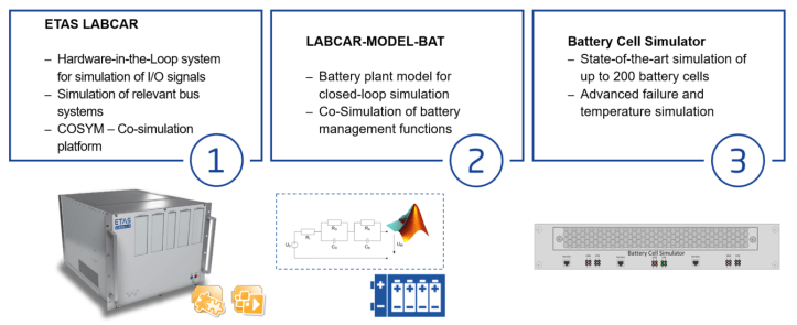 BMS-LABCAR consists of 3 main components