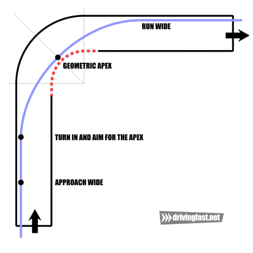 small resolution of the traditional racing line