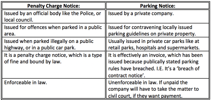 PCN vs Parking Notice