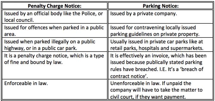 PCN vs Parking Notice