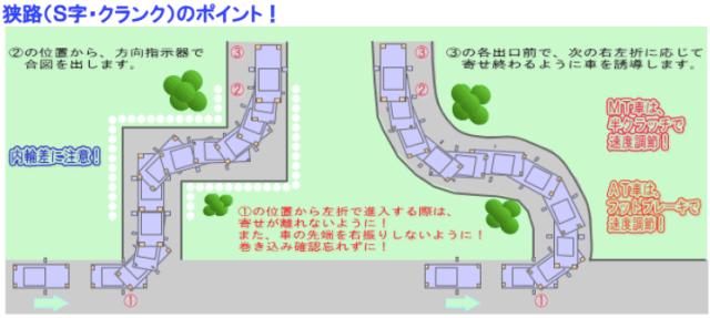 狭路(S字・クランク)