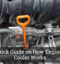 how engine oil cooler works [ 1200 x 800 Pixel ]