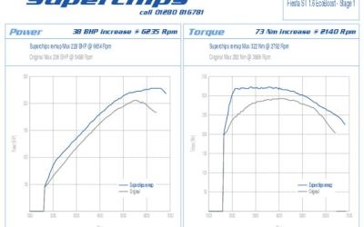 Superchips Takes Fiesta ST Over 200BHP