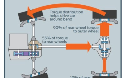 Dynamic Torque Vectoring Explained – Ford Focus RS