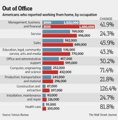Remote Work by Occupation