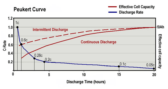 Peukert Curve Example for Battery