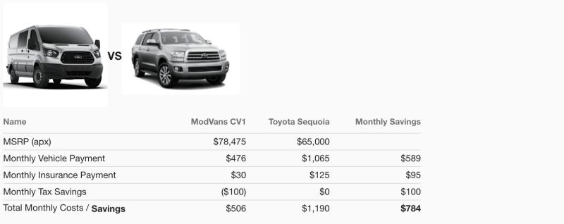 ModVans Price Comparison