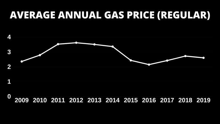 2010s Decade of Gas Prices