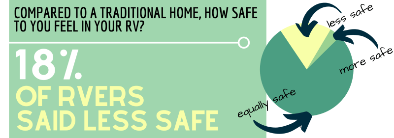 How safe do you feel in your rv?.png