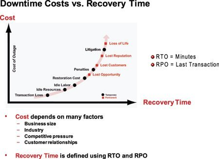 A New Approach to Data Recovery