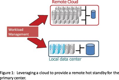 Leveraging Cloud Computing for Business Continuity