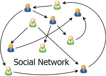 Have You Thought About Your Social Network Lately?