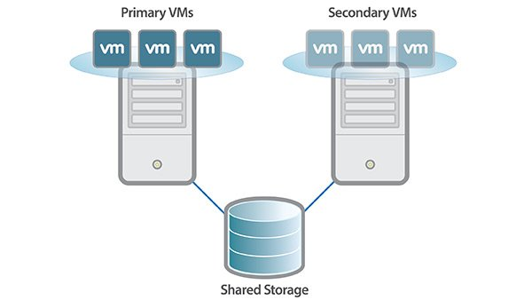 Fault Tolerance in Virtualized Data Centers