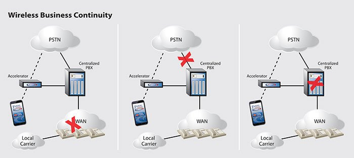 Business Communications Continuity Goes Mobile