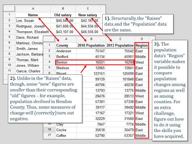 raises and population datasets comparison