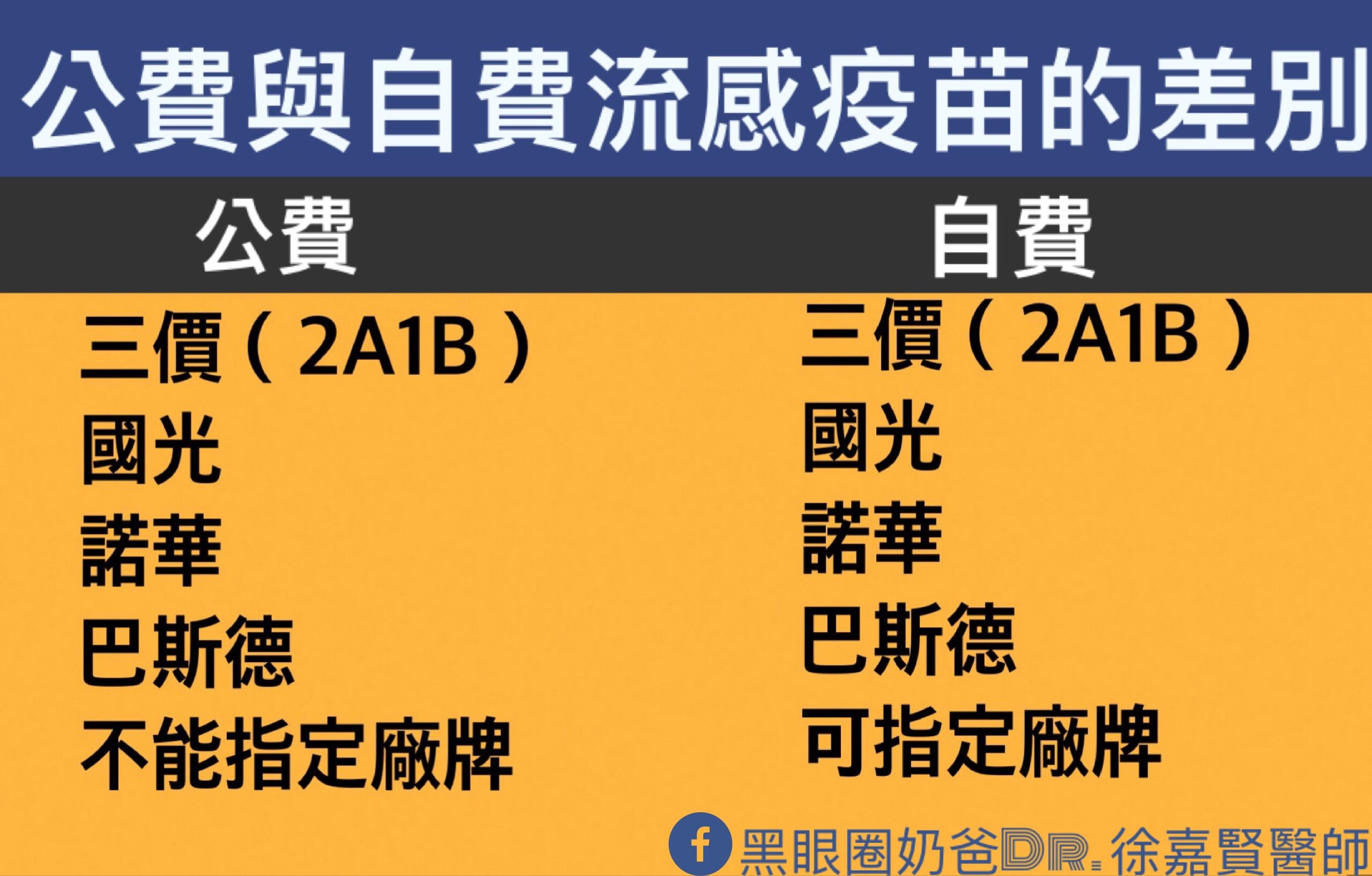 公費流感疫苗與自費疫苗的差別 | 黑眼圈奶爸Dr. 徐嘉賢醫師