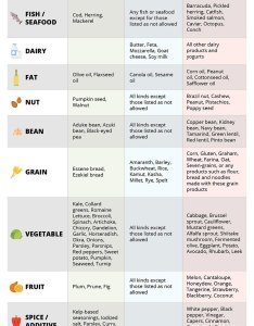 Blood type  cheat sheet also the diet chart that has everything you need to know rh drlam