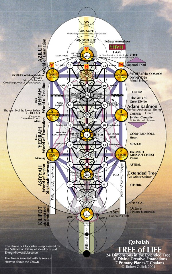 Nature Of Soul Kabbalah Tree Life And