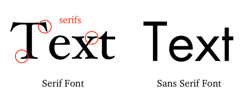 Image result for serif text font