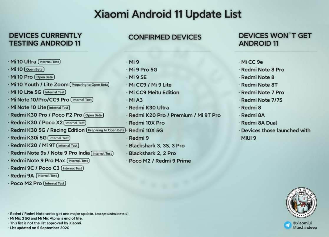 Xiaomi redmices that receive Android 11