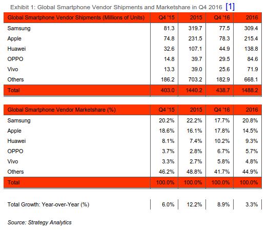 Ranks of Smartphones, Apple is Number one smartphone manufacturer