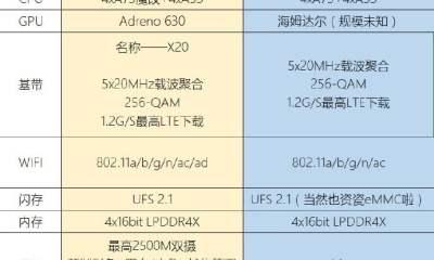 Snapdragon 845 and Kirin 970