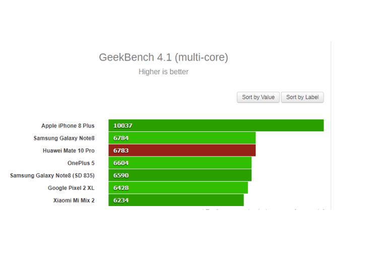 Huawei Mate 10 Pro Geekbench