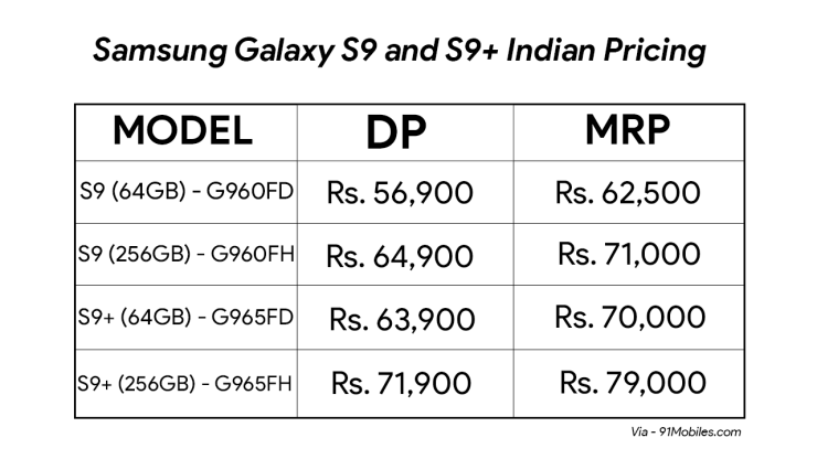 Samsung Galaxy S9 and Galaxy S9+ Price in India