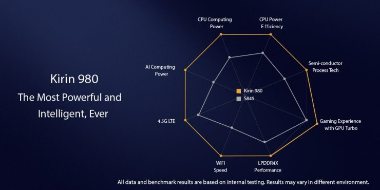 HiSilicon Kirin 980 announced - World's first 7nm chipset 5