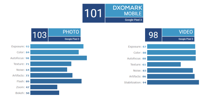 Google Pixel 3 DXOMARK Score