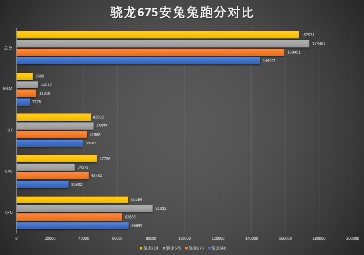 Snapdragon 675 vs other processors