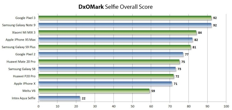 DxOMark selfie scores are out with Google Pixel 3 & Note 9 on top 1