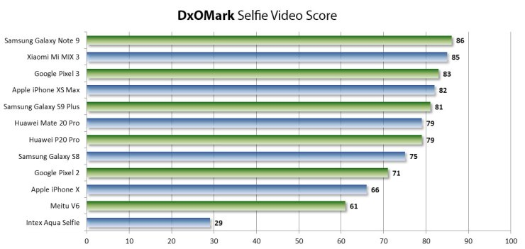 DxOMark selfie scores are out with Google Pixel 3 & Note 9 on top 3