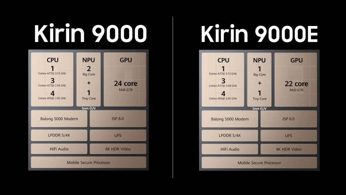 Kirin 9000 vs Kirin 9000E