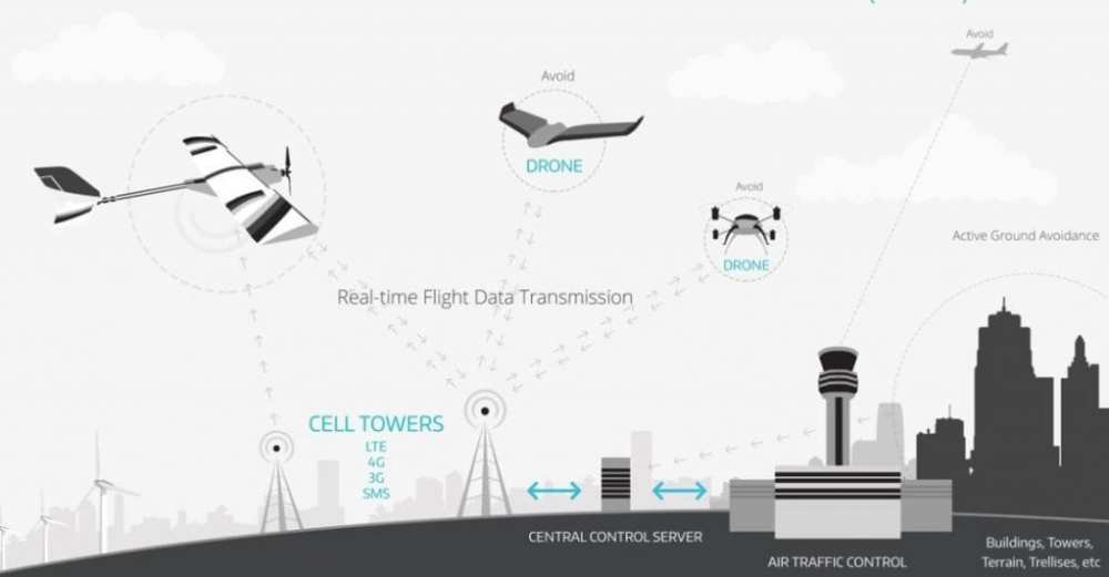 """U-Space"" drone traffic management system"