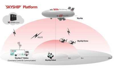 KT's Aerial Emergency Platform, SKYSHIP