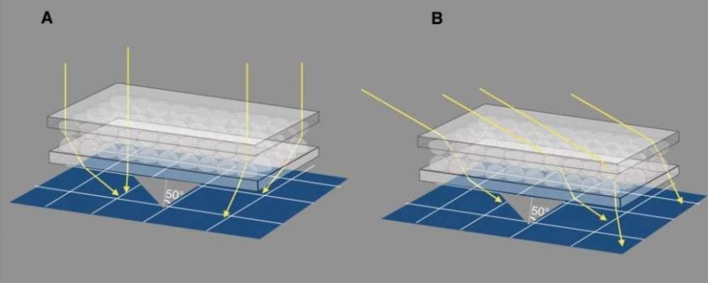 Ultra - wide angle top - layer optical element. A Schematic illustration of the system arrangement, with the optical element on - top of a PV panel. The optical element consists of two face - to - face layers of 2mm diameter hemispheric lens - let arrays that sit on a 2mm thick base. Simulated incident rays are displayed at 0° angle of incidence with transmitted rays at angles up to 50°. The angle of the transmitted rays is largely dependent on the position at which the incident rays hit the top hemispheric lens. B Schematic illustration of the system with simula ted rays at incident angle of 60°