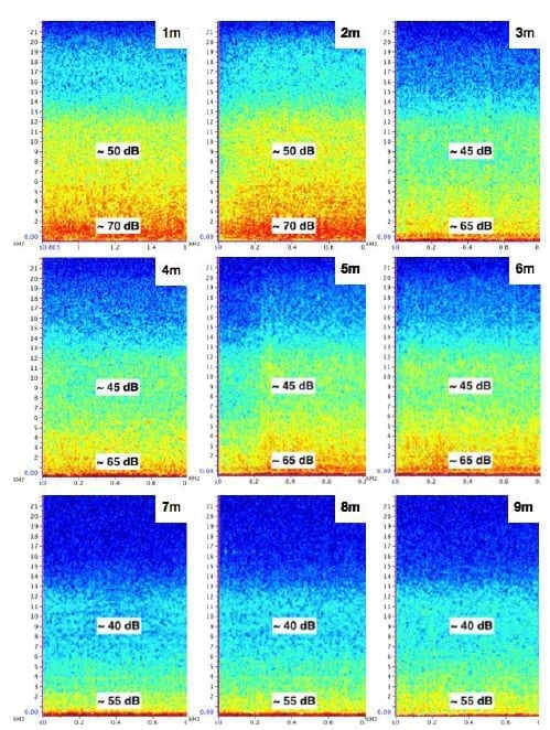 Spectrograms of quadcopter audible noises at several vertical distances, recorded by the ZOOM H1 Handy Recorder. The recorder was mounted on a one-metre tripod with the microphone oriented downward and the drone ascended over it metre by metre. Software used: Raven Lite 2.0.