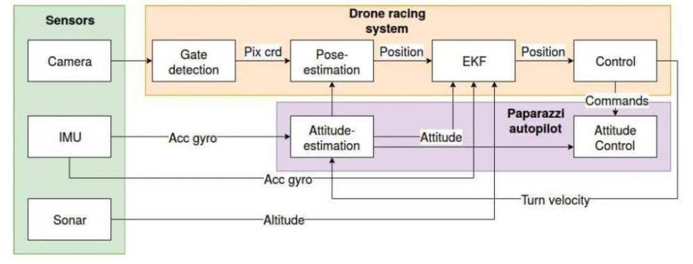 The structure of the autonomous system