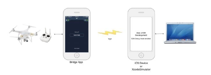 The work ow when the Bridge SDK app is connected.