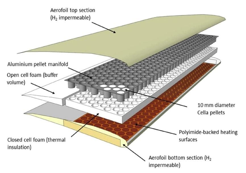 Scheme of Cella's pellets construction inside a drone wing