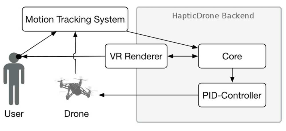 All components of the VRHapticDrones system